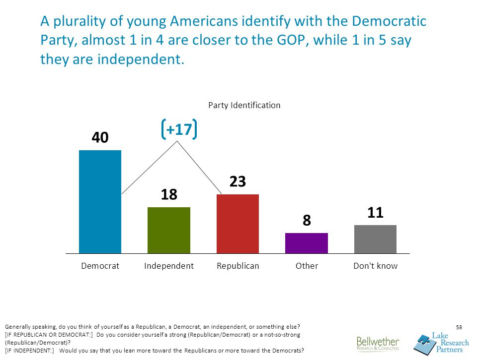58 A plurality of young Americans identify with the Democratic Party, almost 1 in 4 are closer to the GOP, while 1 in 5 say they are independent.