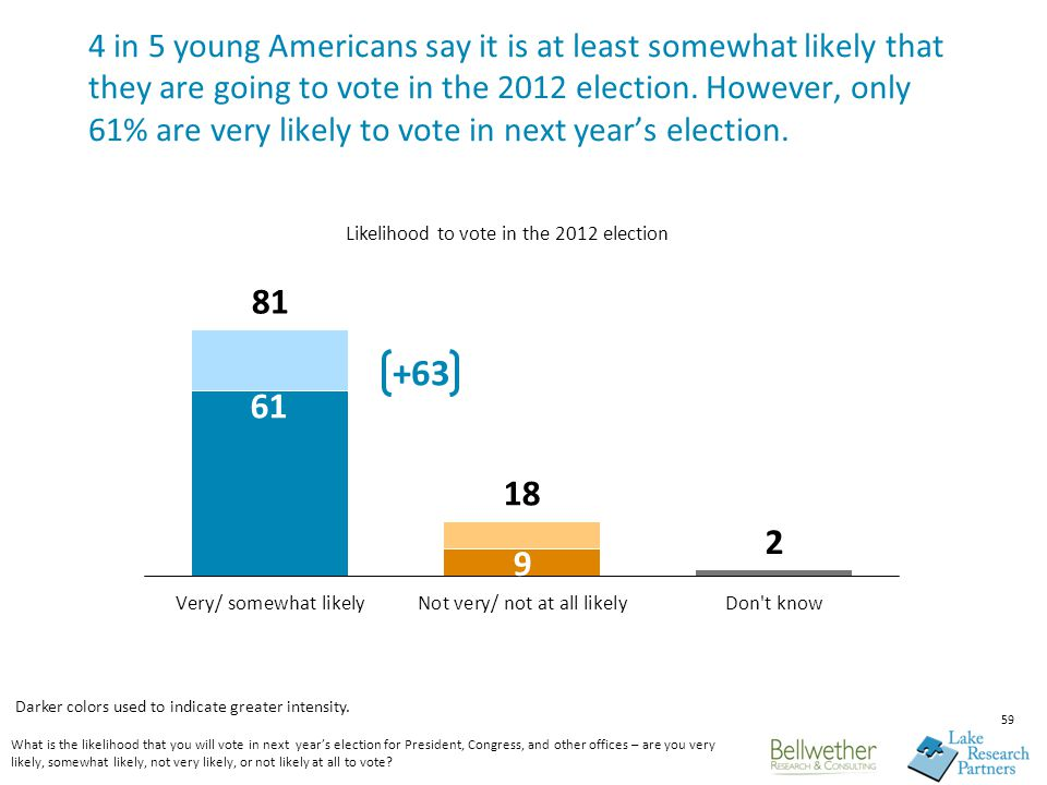 59 4 in 5 young Americans say it is at least somewhat likely that they are going to vote in the 2012 election.