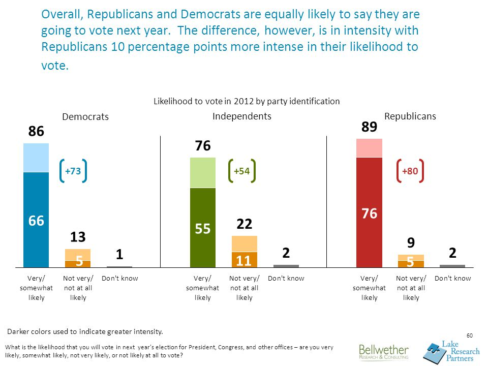 60 Overall, Republicans and Democrats are equally likely to say they are going to vote next year.