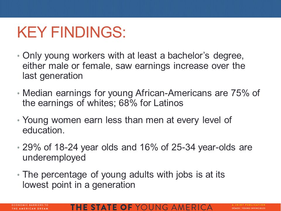 KEY FINDINGS: Only young workers with at least a bachelor's degree, either male or female, saw earnings increase over the last generation Median earnings for young African-Americans are 75% of the earnings of whites; 68% for Latinos Young women earn less than men at every level of education.