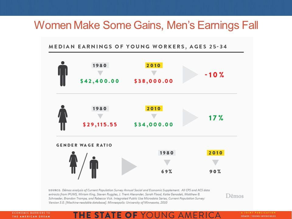 Women Make Some Gains, Men's Earnings Fall