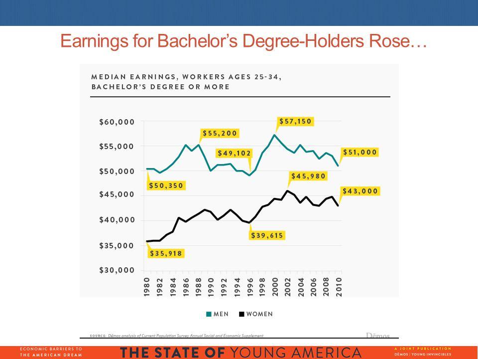 Earnings for Bachelor's Degree-Holders Rose…