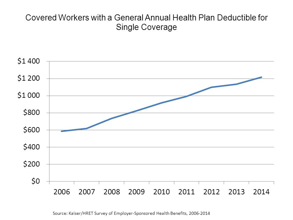 Covered Workers with a General Annual Health Plan Deductible for Single Coverage Source: Kaiser/HRET Survey of Employer-Sponsored Health Benefits, 2006-2014