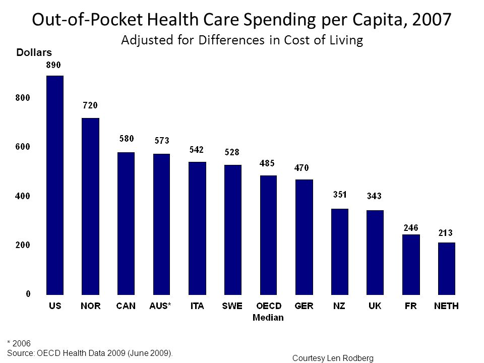 Out-of-Pocket Health Care Spending per Capita, 2007 Adjusted for Differences in Cost of Living * 2006 Source: OECD Health Data 2009 (June 2009).