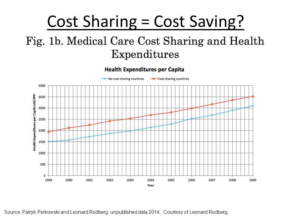Cost Sharing = Cost Saving.Source: Patryk Perkowski and Leonard Rodberg, unpublished data 2014.