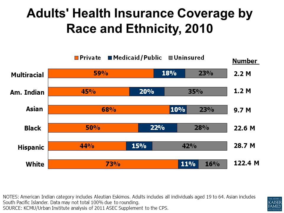 Adults Health Insurance Coverage by Race and Ethnicity, 2010 28.7 M 122.4 M 22.6 M 9.7 M 1.2 M Number 2.2 M Black Multiracial White Hispanic Am.