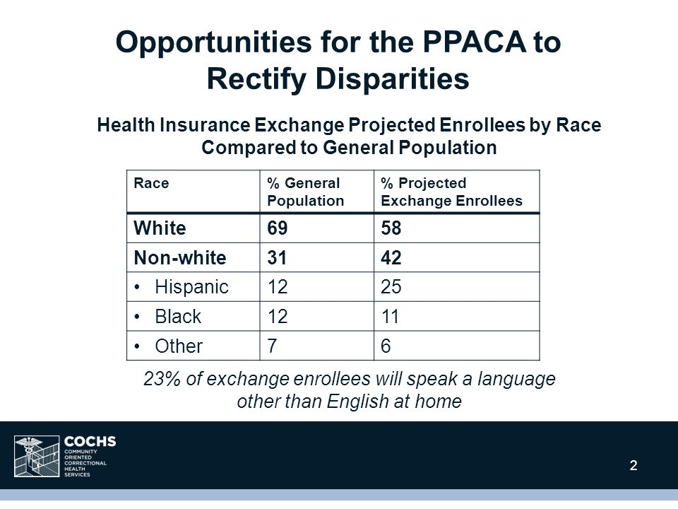 2 Health Insurance Exchange Projected Enrollees by Race Compared to General Population 23% of exchange enrollees will speak a language other than English at home Race% General Population % Projected Exchange Enrollees White6958 Non-white3142 Hispanic1225 Black1211 Other76 Opportunities for the PPACA to Rectify Disparities 2