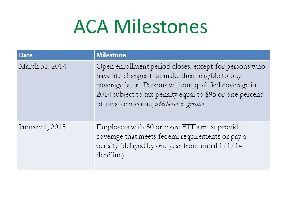 ACA Milestones DateMilestone October 1, 2013Open enrollment period began to buy coverage from marketplaces December 24, 2013Last date to sign up to be eligible for tax credits, subsidies on 1/1/14 January 1, 2014Marketplace coverage and tax credits went into effect January 1, 2014Medicaid plans enroll persons with incomes up to 138% of FPL (participating states only) January 1, 2014Consumer protections implemented for all insurance plans (no lifetime limits, no pre-existing condition exclusioms)
