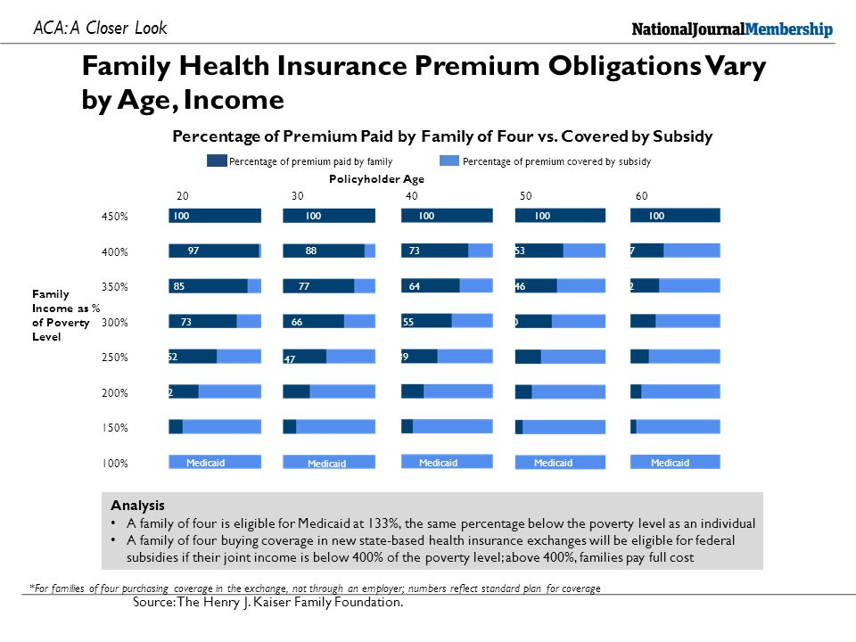 Premium shock and joy Reinhardt, Reinhardt, Premium Shock and Joy under the Affordable Care Act, http://economix.blogs.nytimes.com/2013/06/21/premium- shock-and-premium-joy-under-the-affordable-care-act /http://economix.blogs.nytimes.com/2013/06/21/premium- shock-and-premium-joy-under-the-affordable-care-act / Traditionally, the premium in the nongroup market can be expressed as Pi-premium quoted to individual Xi-expected outlays for covered health benefits for that Individual L is a 'loading factor' added to cover the cost of marketing and administration, as well as a target profit margin
