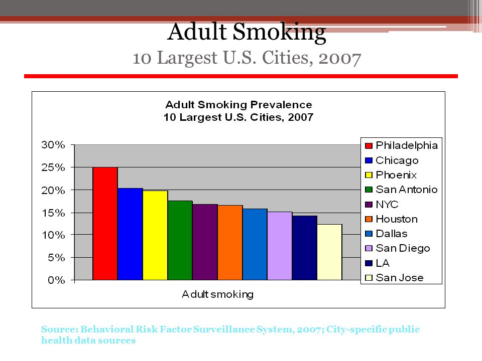 Source: Behavioral Risk Factor Surveillance System, 2007; City-specific public health data sources Adult Smoking 10 Largest U.S. Cities, 2007