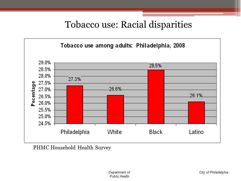 City of PhiladelphiaDepartment of Public Health Tobacco use: Racial disparities *PHMC Household Health Survey