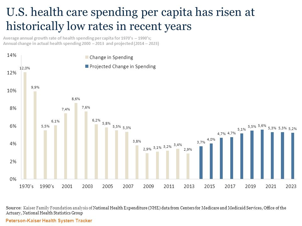 Peterson-Kaiser Health System Tracker Source: Kaiser Family Foundation analysis of National Health Expenditure (NHE) data from Centers for Medicare and Medicaid Services, Office of the Actuary, National Health Statistics Group U.S.