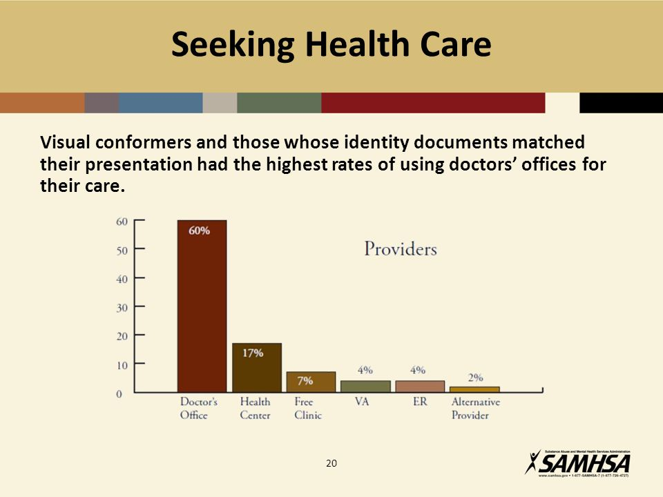 Seeking Health Care Visual conformers and those whose identity documents matched their presentation had the highest rates of using doctors' offices for their care.
