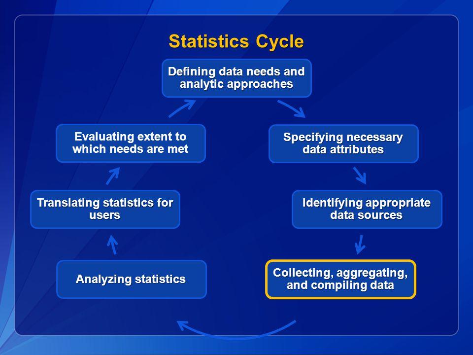 Statistics Cycle