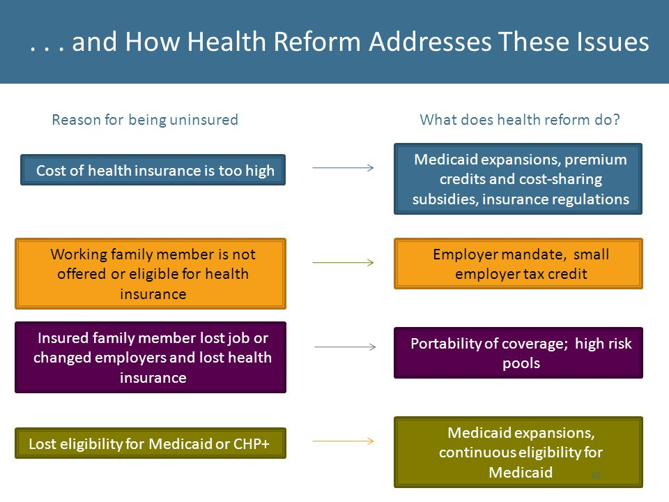 ... and How Health Reform Addresses These Issues Reason for being uninsuredWhat does health reform do? Cost of health insurance is too high Medicaid e
