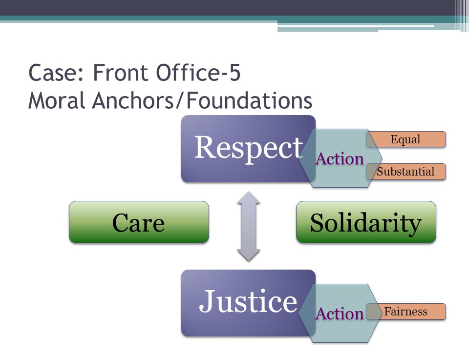 Case: Front Office-5 Moral Anchors/Foundations RespectJustice Equal Substantial Fairness Action Care Solidarity