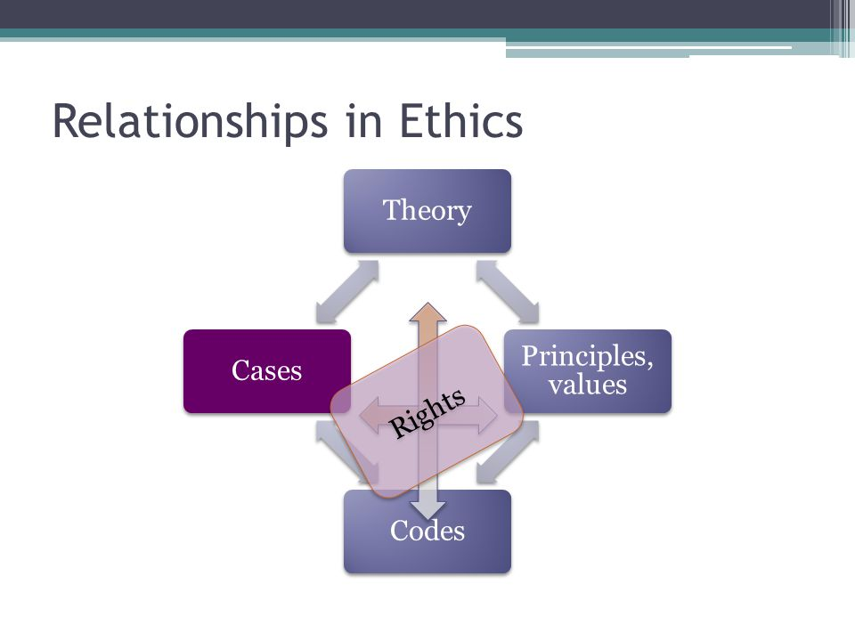 Relationships in Ethics Theory Principles, values CodesCases Rights