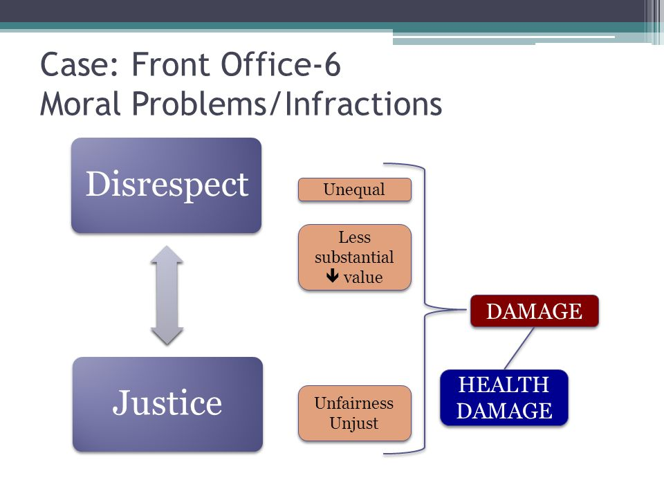 Case: Front Office-6 Moral Problems/Infractions DisrespectJustice Unequal Less substantial  value Less substantial  value Unfairness Unjust Unfairness Unjust DAMAGE HEALTH DAMAGE HEALTH DAMAGE