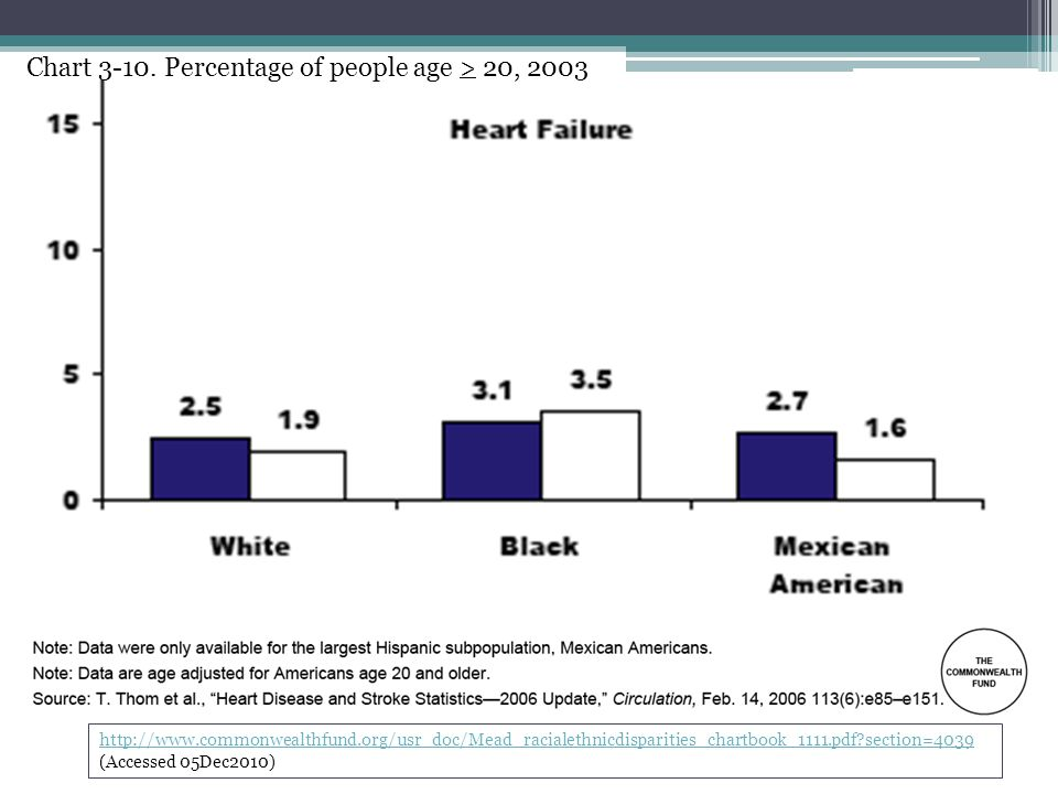 http://www.commonwealthfund.org/usr_doc/Mead_racialethnicdisparities_chartbook_1111.pdf section=4039 http://www.commonwealthfund.org/usr_doc/Mead_racialethnicdisparities_chartbook_1111.pdf section=4039 (Accessed 05Dec2010) Chart 3-10.