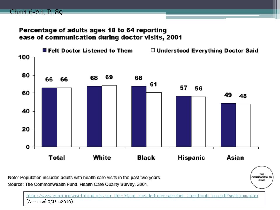 http://www.commonwealthfund.org/usr_doc/Mead_racialethnicdisparities_chartbook_1111.pdf?section=4039 http://www.commonwealthfund.org/usr_doc/Mead_raci