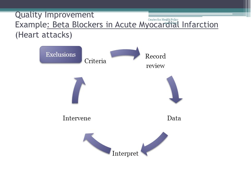 Quality Improvement Example: Beta Blockers in Acute Myocardial Infarction (Heart attacks) Center for Health Policy and Ethics Record review Data Inter