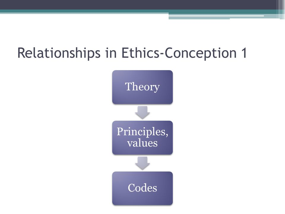 Relationships in Ethics-Conception 1 Theory Principles, values Codes