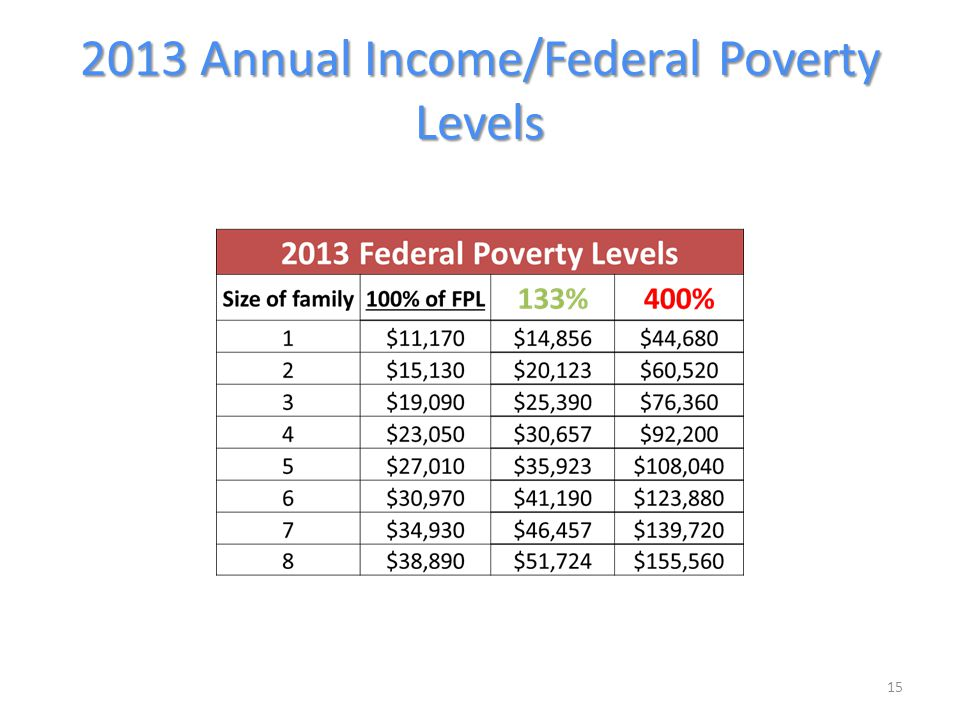 2013 Annual Income/Federal Poverty Levels 15