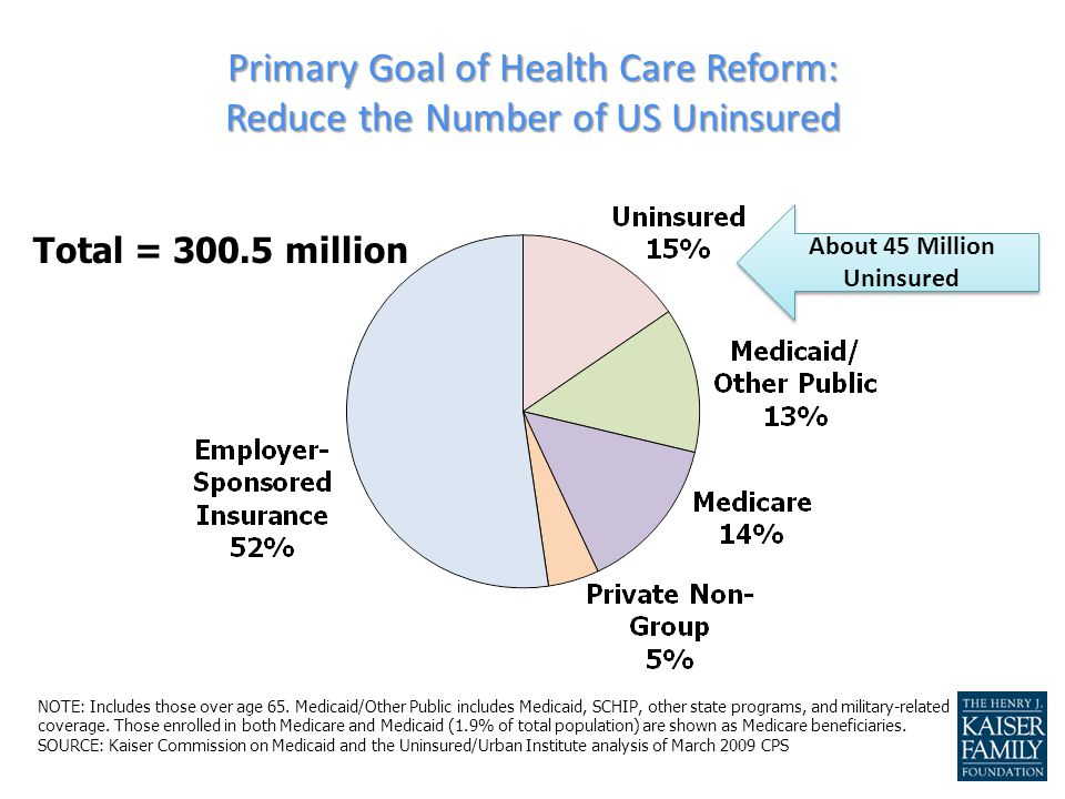 Major Design Elements of Health Reform Individual Mandate Employer Requirements Expansion of Public Programs Premium and Cost-Sharing Subsidies to Individuals Tax Changes Health Insurance Exchanges Benefit Design Changes to Private Insurance State Role Cost Containment Improving Quality/Health System Performance Prevention/Wellness Long Term Care Other Investments in health care system and workforce training and development 7