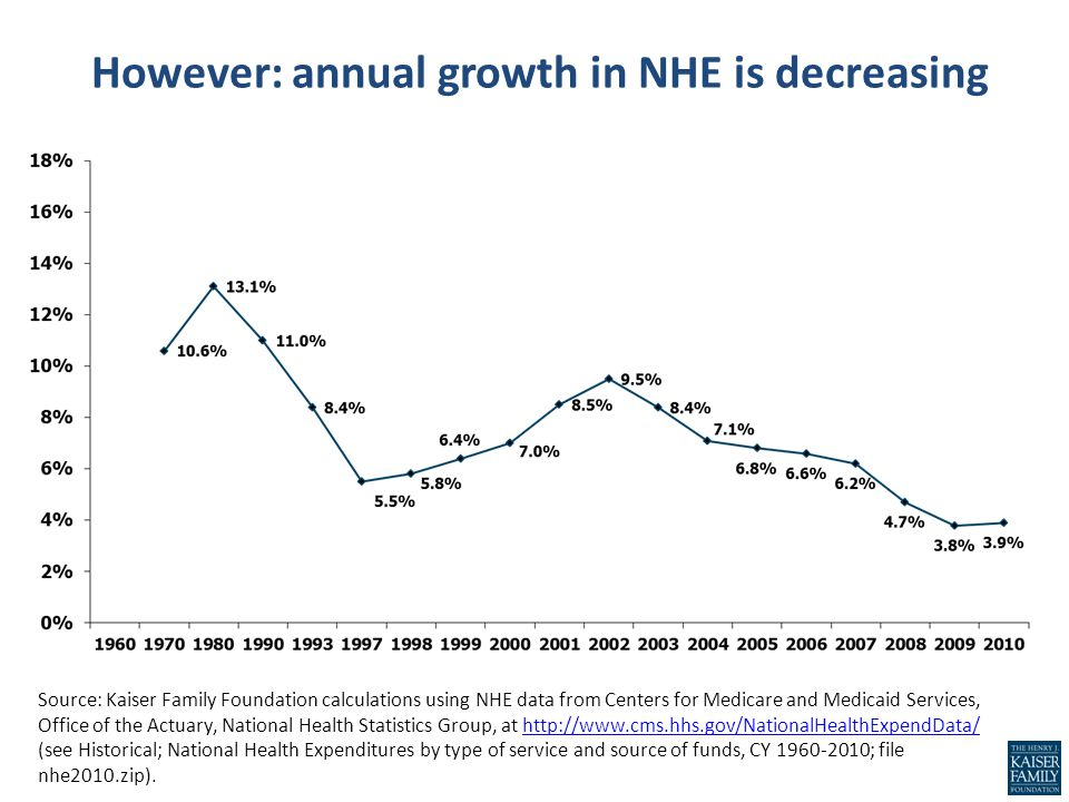 However: annual growth in NHE is decreasing Source: Kaiser Family Foundation calculations using NHE data from Centers for Medicare and Medicaid Servic