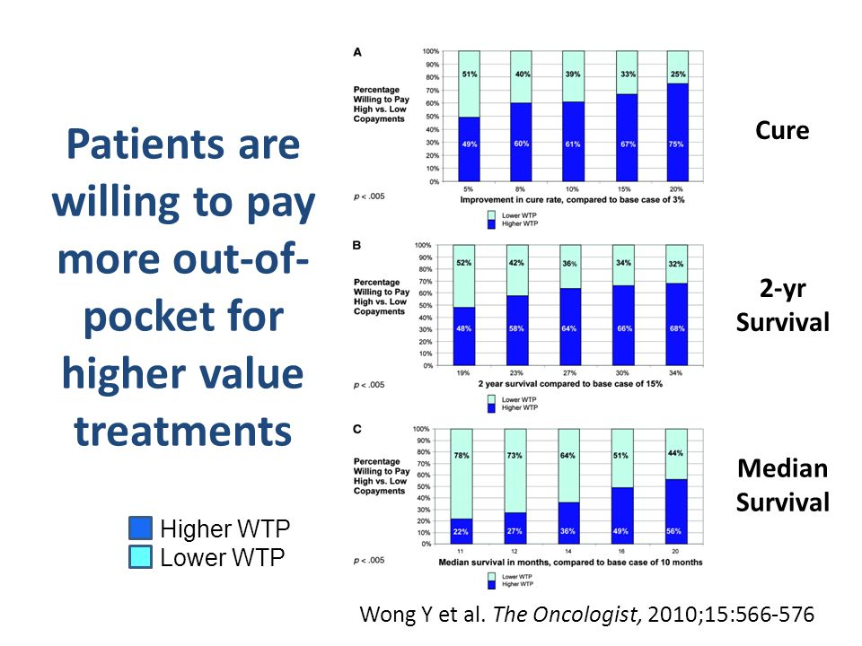 Wong Y et al. The Oncologist, 2010;15:566-576 Patients are willing to pay more out-of- pocket for higher value treatments Cure 2-yr Survival Median Su