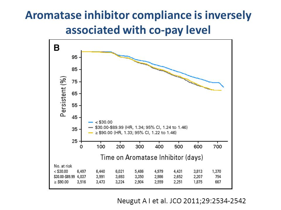 Aromatase inhibitor compliance is inversely associated with co-pay level Neugut A I et al. JCO 2011;29:2534-2542