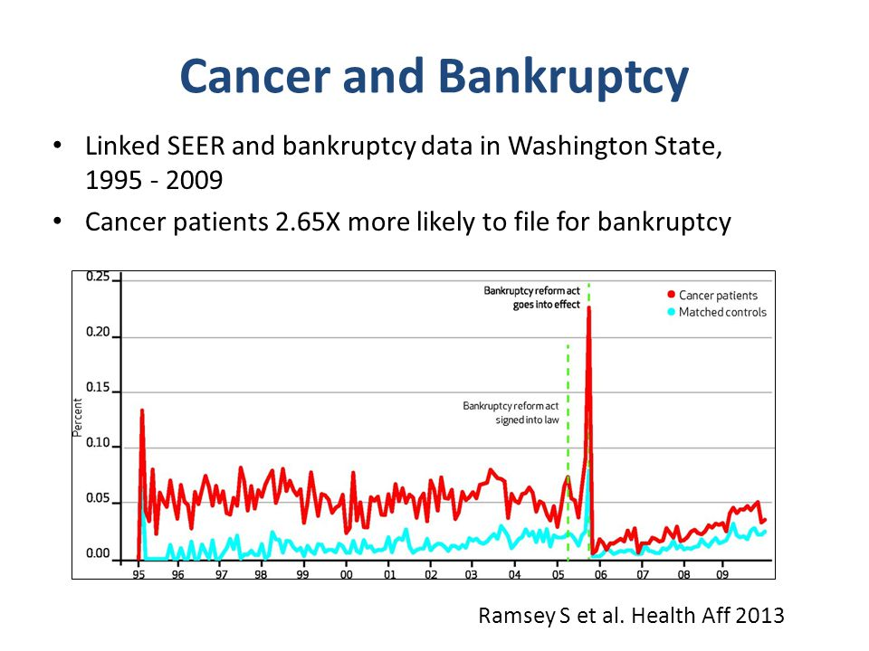 Cancer and Bankruptcy Linked SEER and bankruptcy data in Washington State, 1995 - 2009 Cancer patients 2.65X more likely to file for bankruptcy Ramsey
