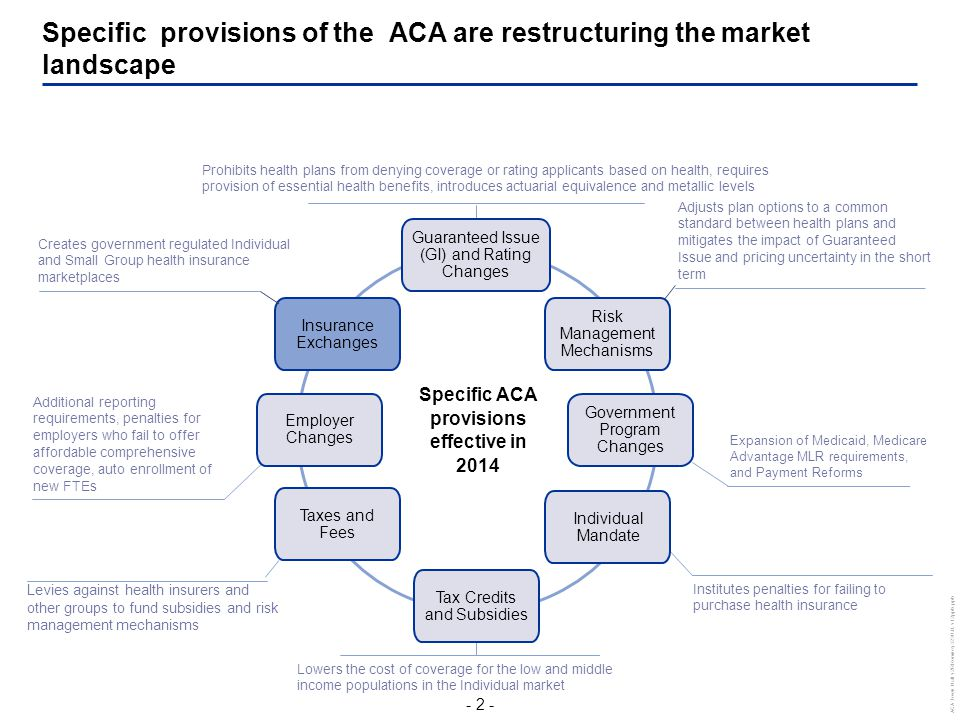- 3 - ACA Town Hall v2RRomney3230 JL v12pptx.pptx Specific Provisions on the Horizon : Individual Mandate Note: 1.This represents the max flat dollar family penalty.