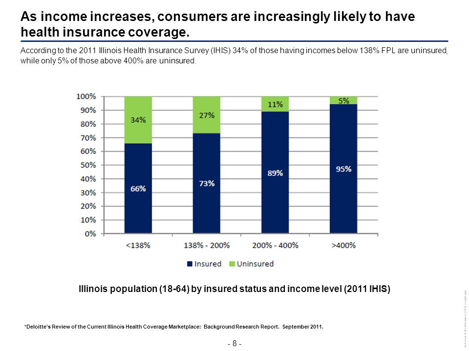 - 8 - ACA Town Hall v2RRomney3230 JL v12pptx.pptx As income increases, consumers are increasingly likely to have health insurance coverage. Illinois p