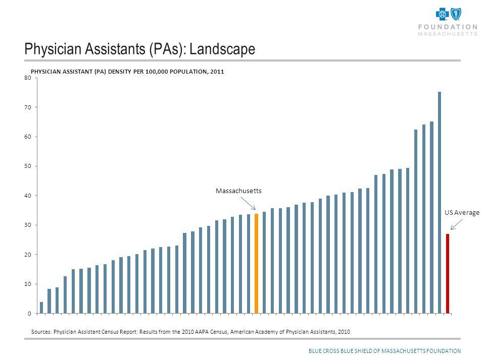 BLUE CROSS BLUE SHIELD OF MASSACHUSETTS FOUNDATION Physician Assistants (PAs): Landscape US Average