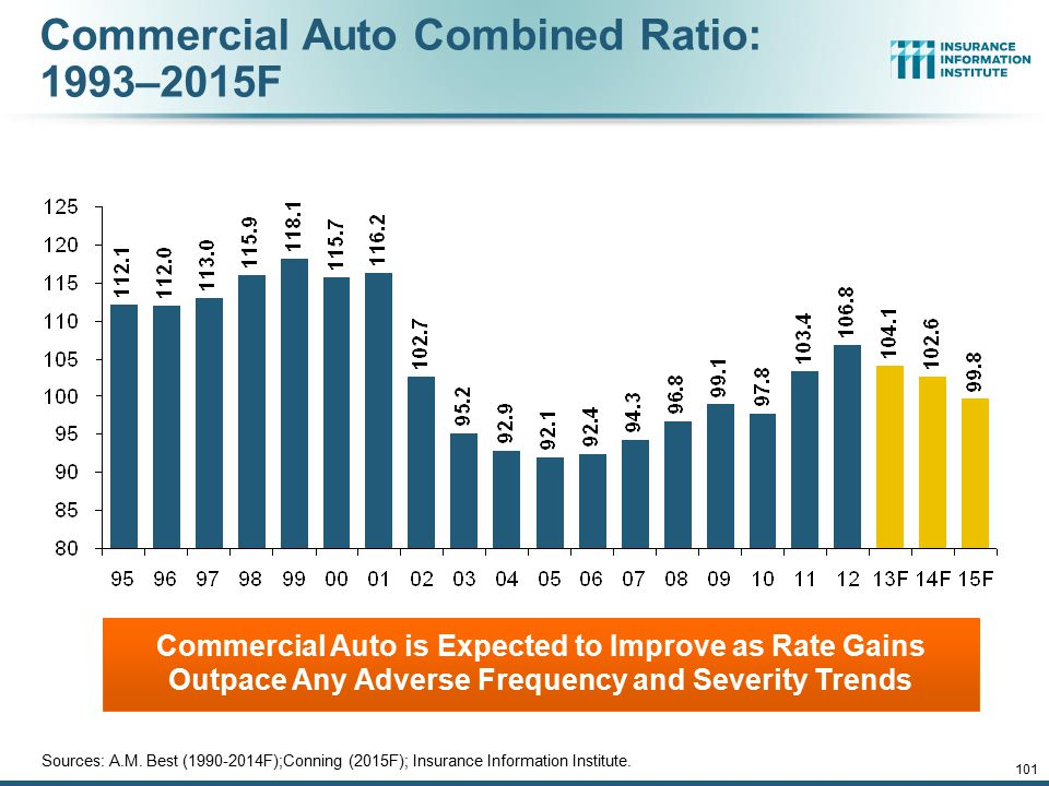 Commercial Auto Combined Ratio: 1993–2015F Commercial Auto is Expected to Improve as Rate Gains Outpace Any Adverse Frequency and Severity Trends 12/0