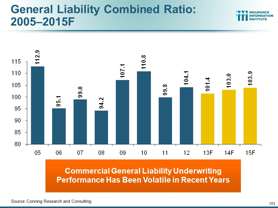 General Liability Combined Ratio: 2005–2015F Commercial General Liability Underwriting Performance Has Been Volatile in Recent Years Source: Conning R