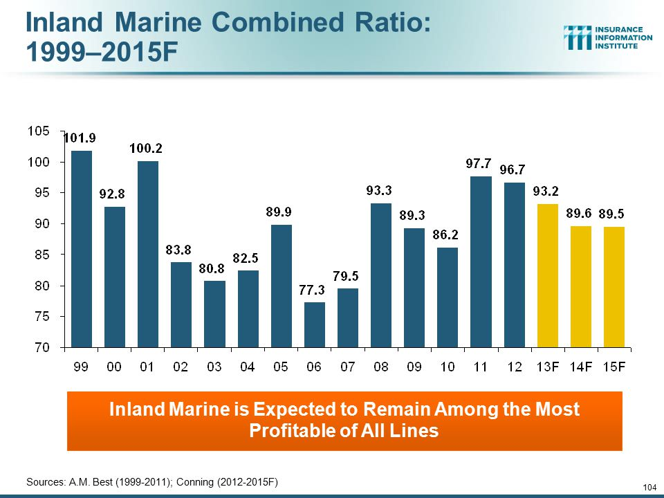 Inland Marine Combined Ratio: 1999–2015F Inland Marine is Expected to Remain Among the Most Profitable of All Lines Sources: A.M. Best (1999-2011); Co