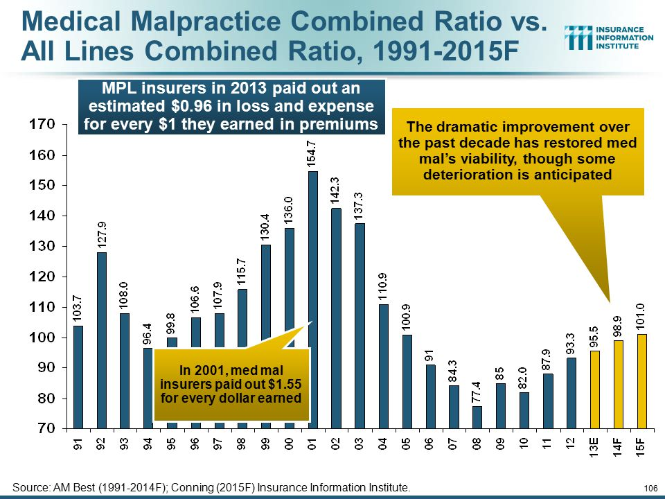Medical Malpractice Combined Ratio vs. All Lines Combined Ratio, 1991-2015F Source: AM Best (1991-2014F); Conning (2015F) Insurance Information Instit