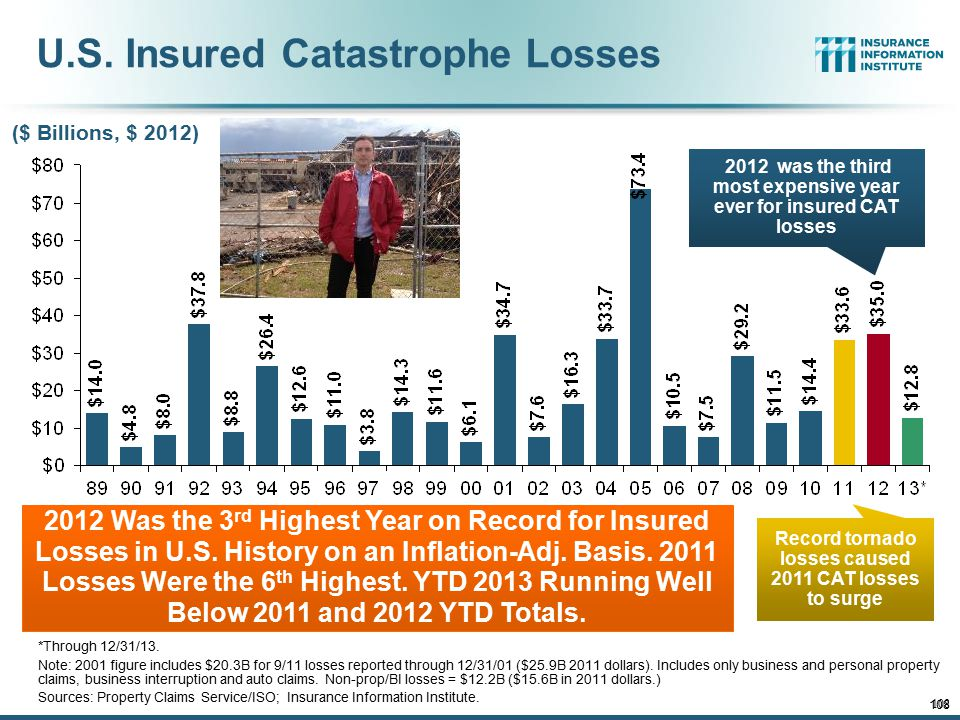 12/01/09 - 9pmeSlide – P6466 – The Financial Crisis and the Future of the P/C 108 U.S. Insured Catastrophe Losses *Through 12/31/13. Note: 2001 figure