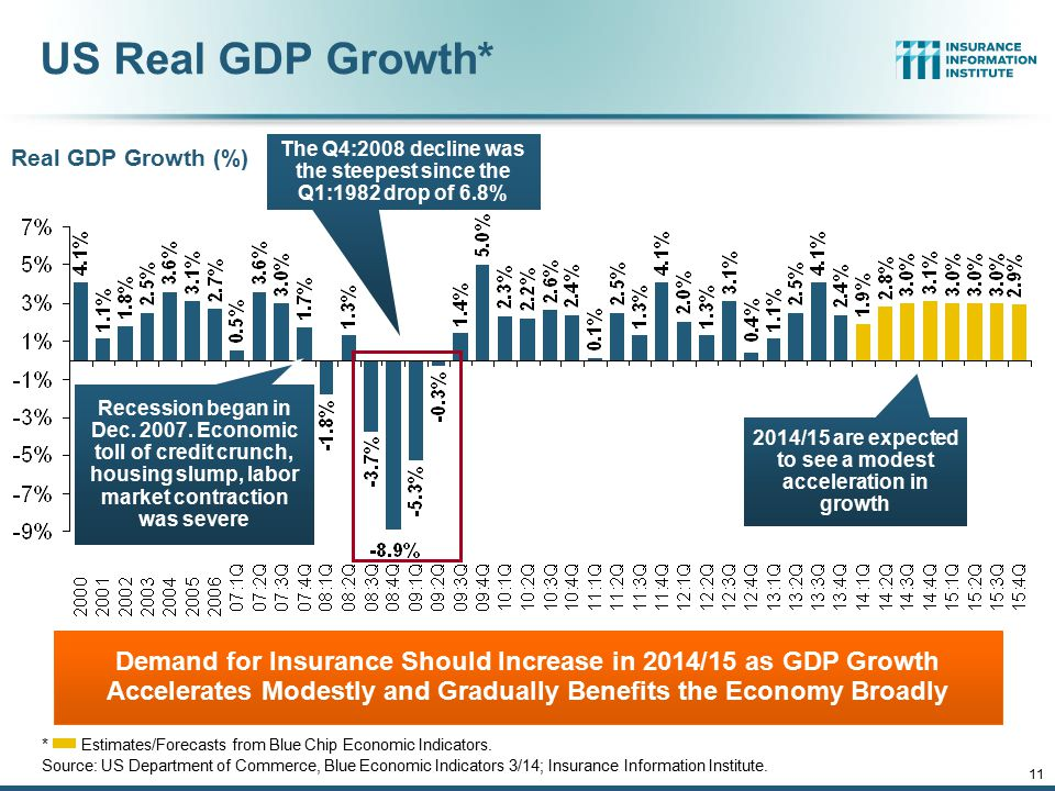 12/01/09 - 9pm 11 US Real GDP Growth* *Estimates/Forecasts from Blue Chip Economic Indicators. Source: US Department of Commerce, Blue Economic Indica