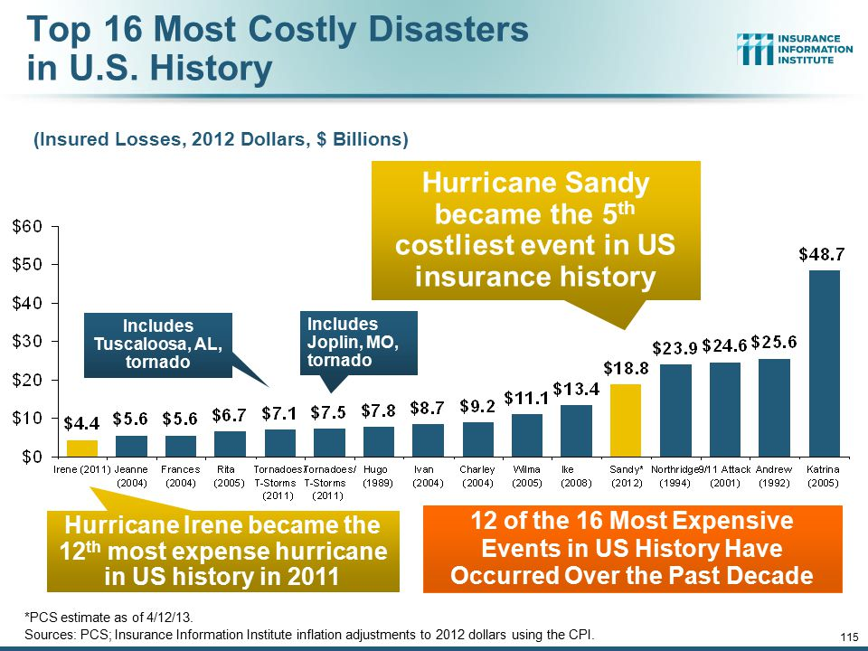 12/01/09 - 9pm 115 Top 16 Most Costly Disasters in U.S. History (Insured Losses, 2012 Dollars, $ Billions) Hurricane Sandy became the 5 th costliest e