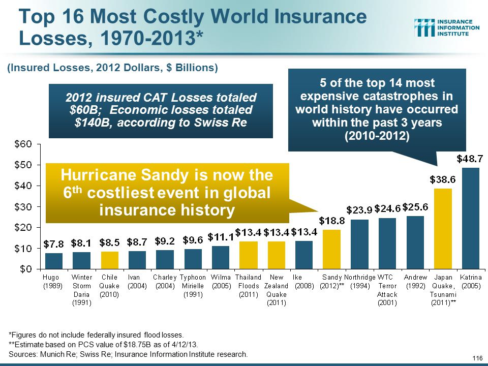 12/01/09 - 9pm 116 Top 16 Most Costly World Insurance Losses, 1970-2013* (Insured Losses, 2012 Dollars, $ Billions) *Figures do not include federally