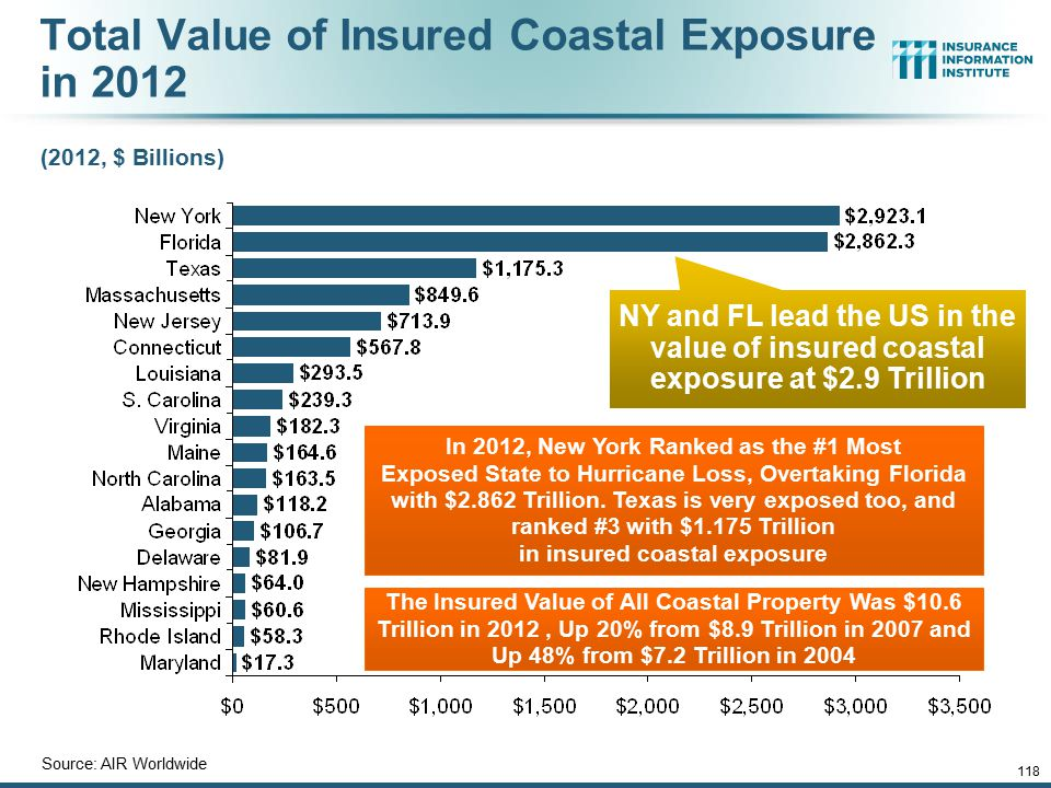 12/01/09 - 9pmeSlide – P6466 – The Financial Crisis and the Future of the P/C 118 Total Value of Insured Coastal Exposure in 2012 (2012, $ Billions) S
