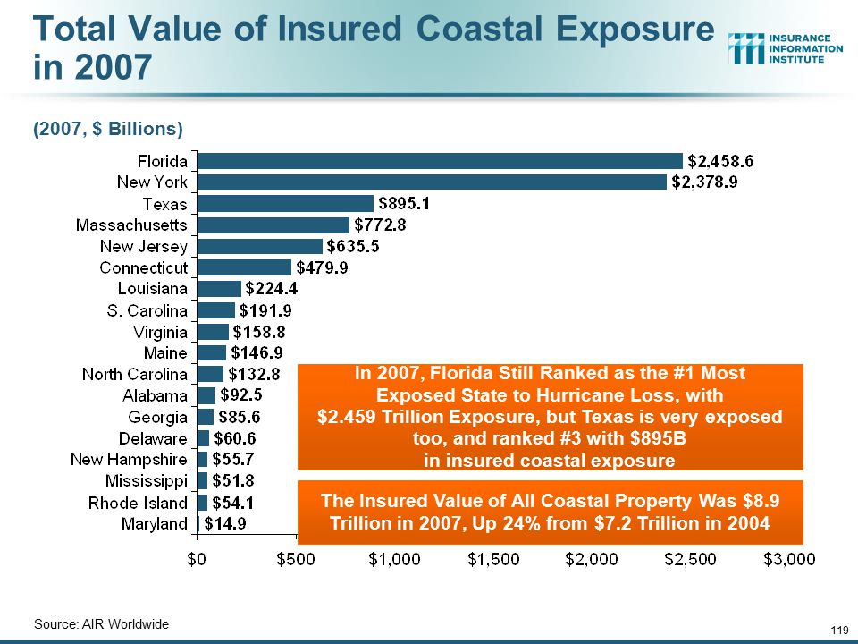12/01/09 - 9pmeSlide – P6466 – The Financial Crisis and the Future of the P/C 119 Total Value of Insured Coastal Exposure in 2007 (2007, $ Billions) S