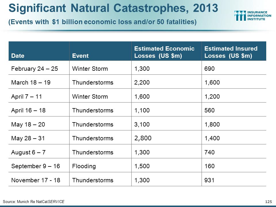 DateEvent Estimated Economic Losses (US $m) Estimated Insured Losses (US $m) February 24 – 25Winter Storm1,300690 March 18 – 19Thunderstorms2,2001,600