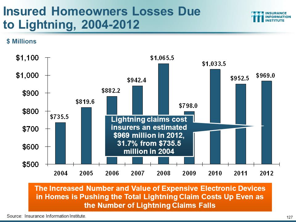 127 Insured Homeowners Losses Due to Lightning, 2004-2012 Source: Insurance Information Institute. The Increased Number and Value of Expensive Electro