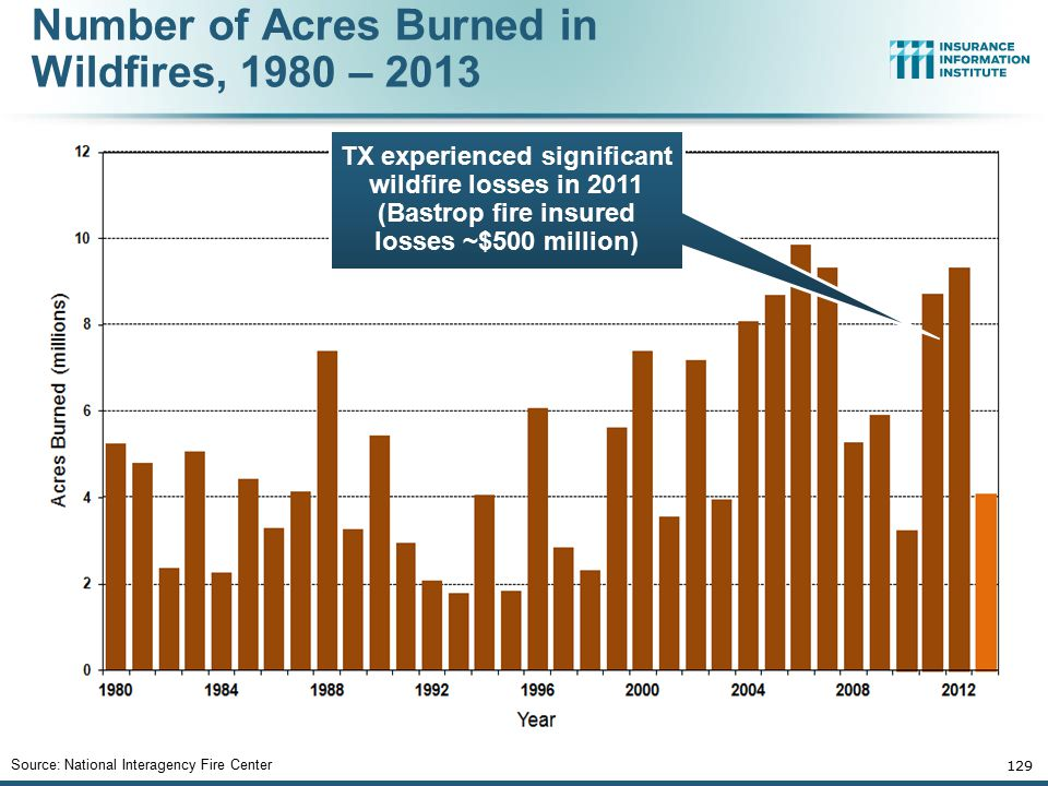 Number of Acres Burned in Wildfires, 1980 – 2013 Source: National Interagency Fire Center 129 TX experienced significant wildfire losses in 2011 (Bast
