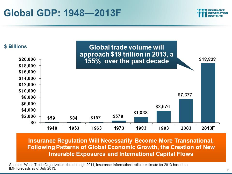 12/01/09 - 9pmeSlide – P6466 – The Financial Crisis and the Future of the P/C 13 Global GDP: 1948—2013F Sources: World Trade Organization data through