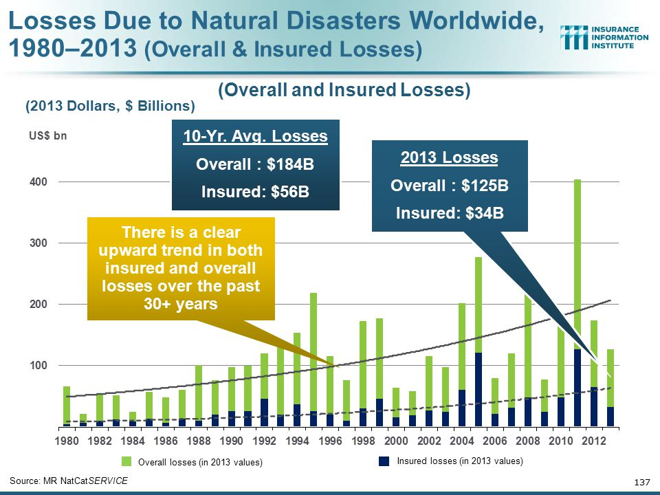 Losses Due to Natural Disasters Worldwide, 1980–2013 (Overall & Insured Losses) 137 Overall losses (in 2013 values) Insured losses (in 2013 values) So